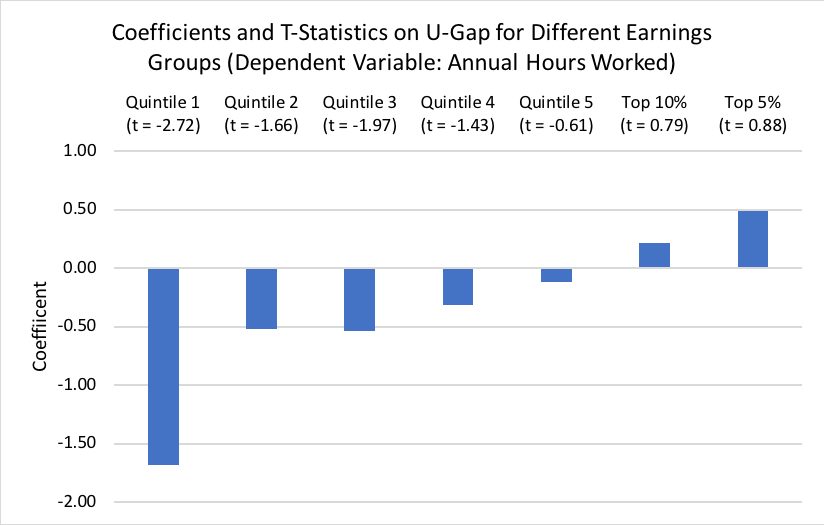 Coefficients and T-Statistics on U-Gap for Different Earnings Groups (Dependent Variable: Annual Hours Worked)