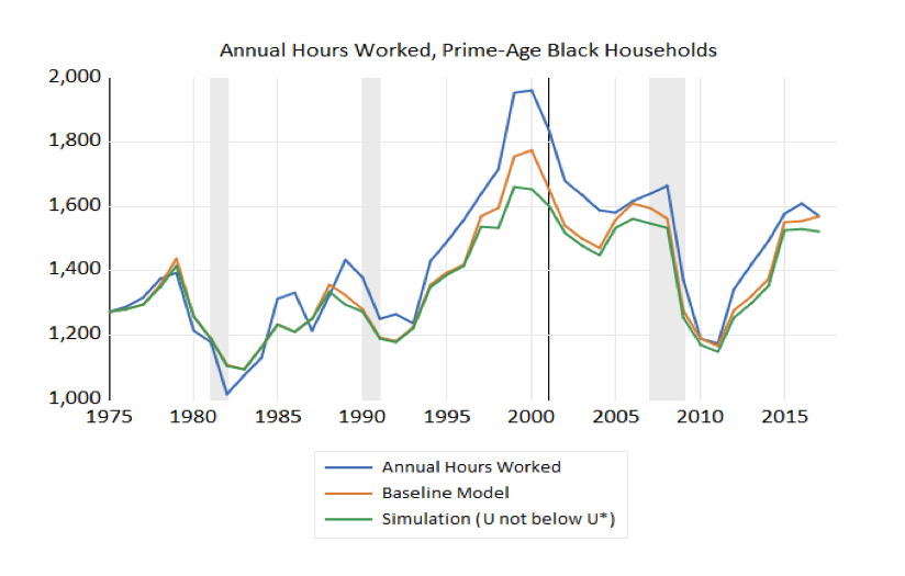 Annual Hours Worked, Prime-Age Black Households