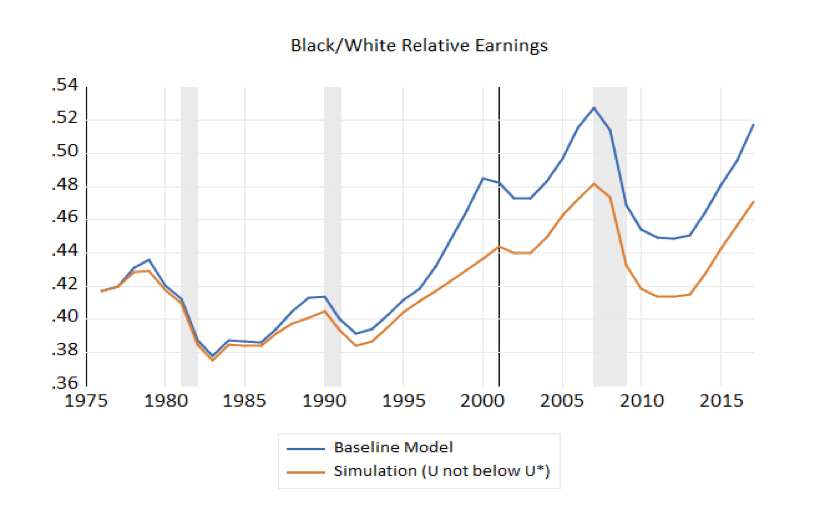 Black/White Relative Earnings