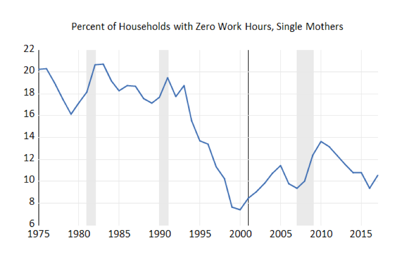 Percent of Households with Zero Work Hours, Single Mothers