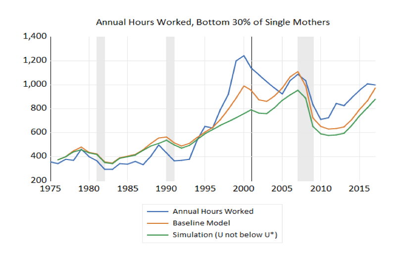 Annual Hours Worked, Bottom 30% of Single Mothers