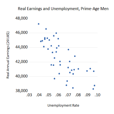 Real Earnings and Unemployment, Prime-Age Men