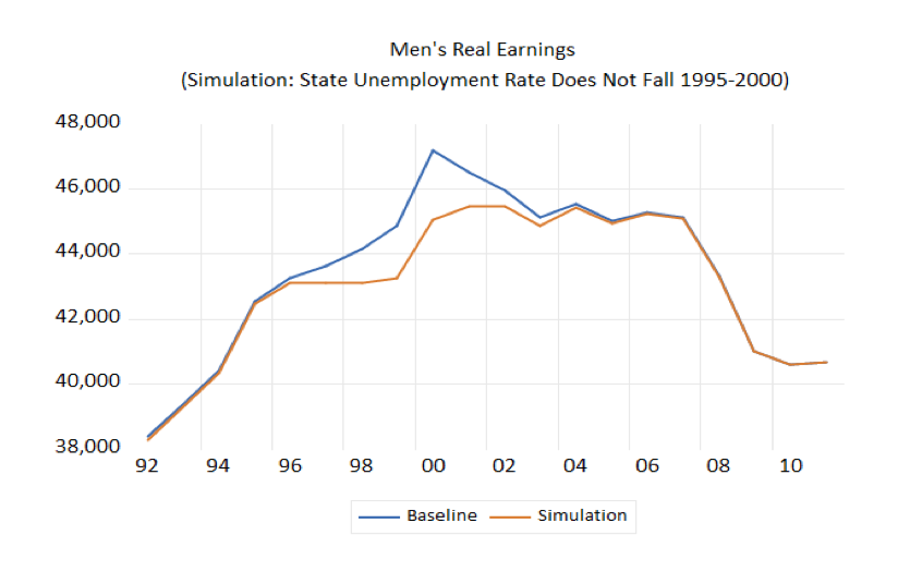 Men's Real Earnings