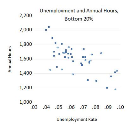 Unemployment and Annual Hours, Bottom 20%