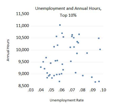 Unemployment and Annual Hours, Top 10%