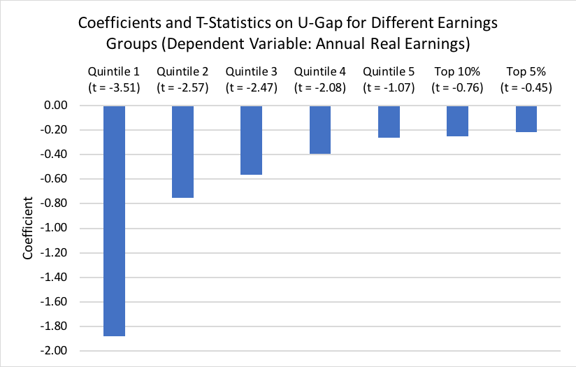 Coefficient and T-Statistics on U-Gap for Different Earnings Groups (Dependent Variable: Annual Real Earnings)