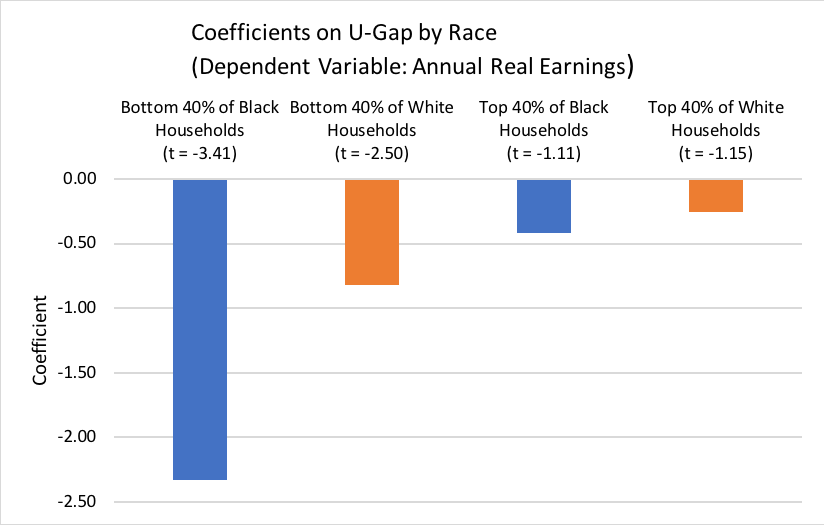 Coefficients on U-Gap by Race (Dependent Variable: Annual Real Earnings)