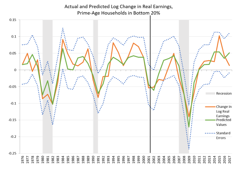 Actual and Predicted Log Change in Real Earnings, Prime-Age Households in Bottom 20%