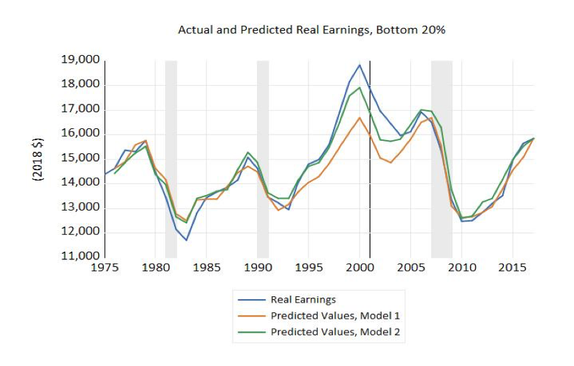 Actual and Predicted Real Earnings, Bottom 20%