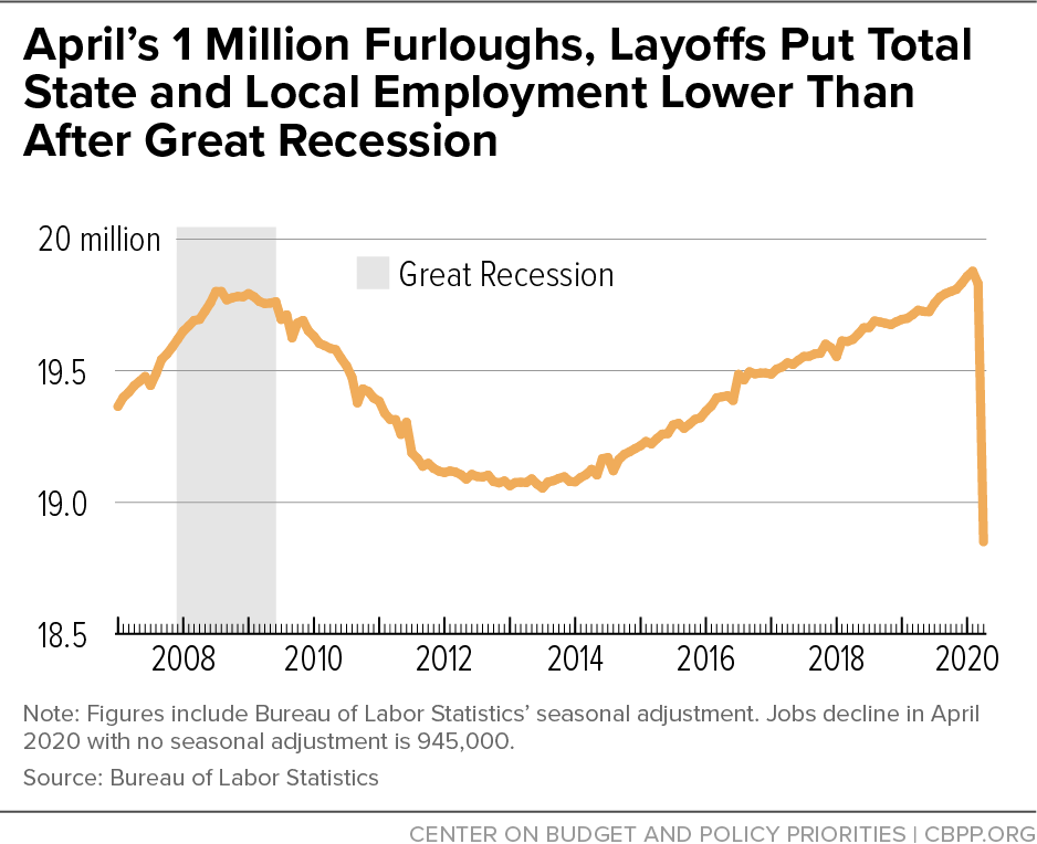 April's 1 Million Furloughs, Layoffs Put Total State and Local Employment Lower Than After Great Recession