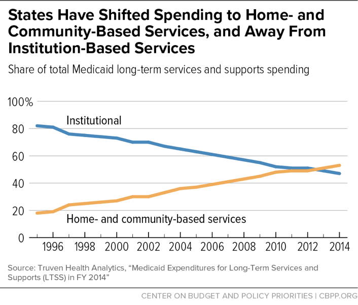 States Have Shifted Spending to Home- and Community-Based Services, and Away From Institution-Based Services