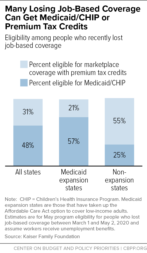 Many Losing Job-Based Coverage Can Get Medicaid/CHIP or Premium Tax Credits