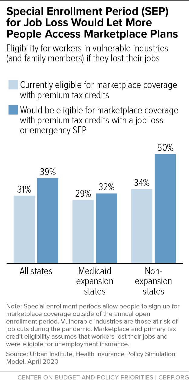 Special Enrollment Period (SEP) for Job Loss Would Let More People Access Marketplace Plans