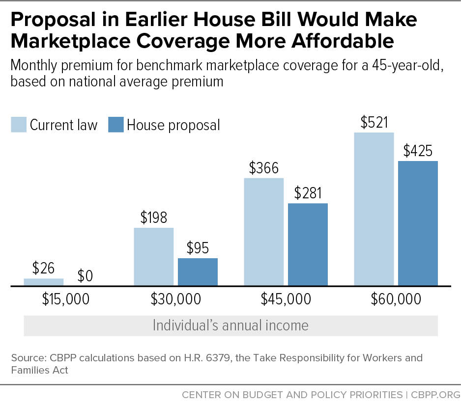 Proposal in Earlier House Bill Would Make Marketplace Coverage More Affordable