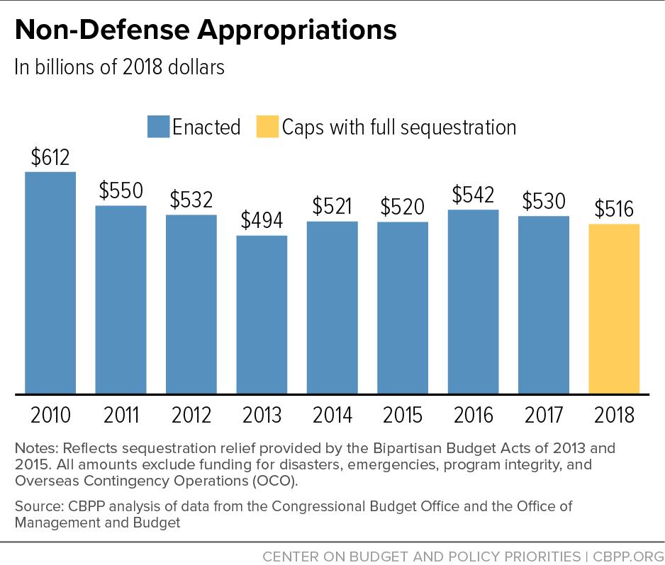Non-Defense Appropriations