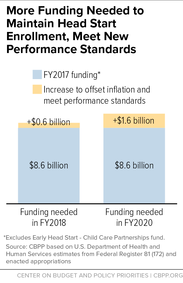 More Funding Needed to Maintain Head Start Enrollment, Meet New Performance Standards