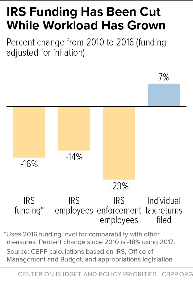 IRS Funding Has Been Cut While Workload Has Grown