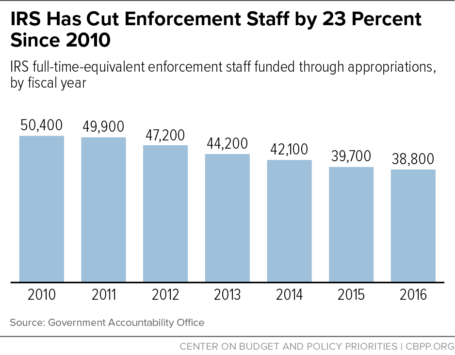 IRS Has Cut Enforcement Staff by 23 Percent Since 2010