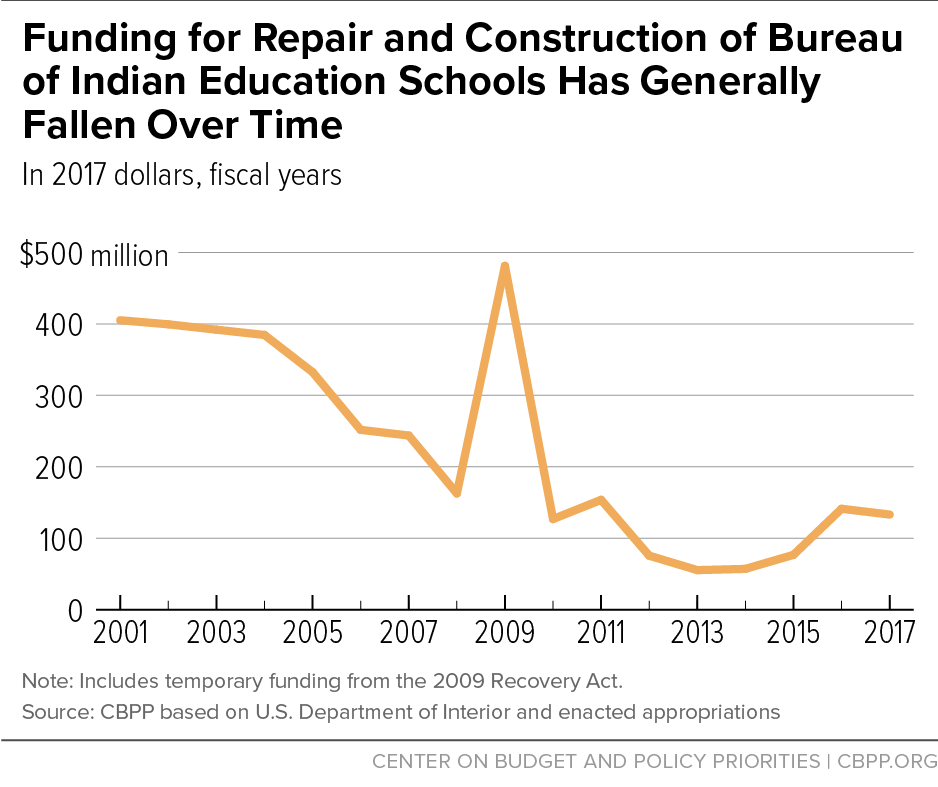 Funding for Repair and Construction of Bureau of Indian Education Schools Has Generally Fallen Over Time
