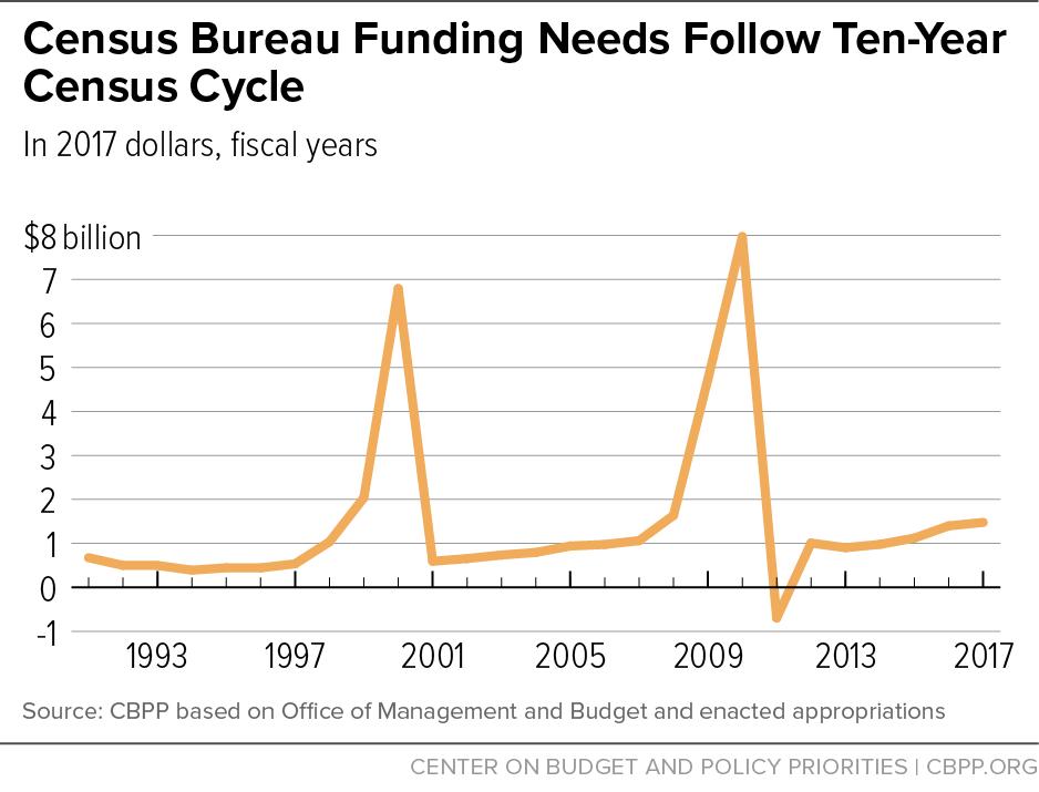 Census Bureau Funding Needs Follow Ten-Year Census Cycle