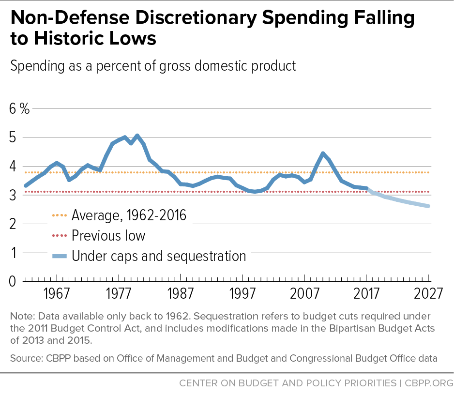 Non-Defense Discretionary Spending Falling to Historic Lows