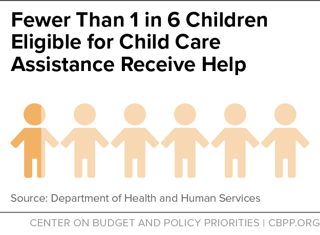 Fewer Than 1 in 6 Children Eligible for Child Care Assistance Receive Help