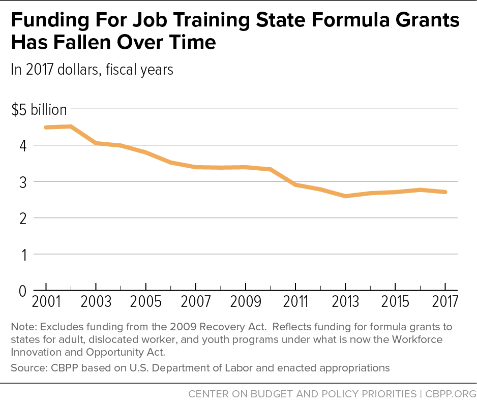 Funding For Job Training State Formula Grants Has Fallen Over Time