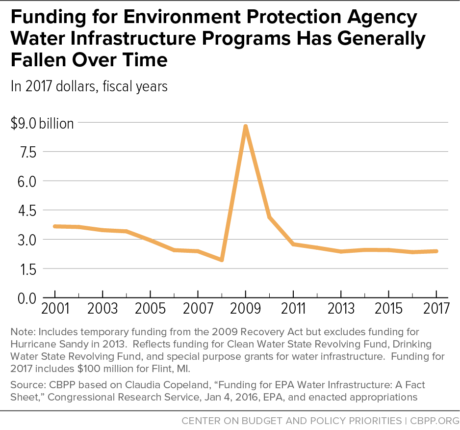 Funding for Environment Protection Agency Water Infrastructure Programs Has Generally Fallen Over Time
