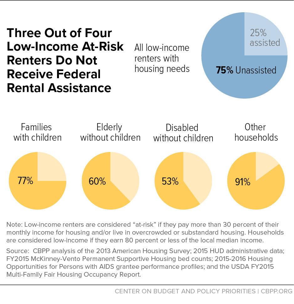 Three Out of Four Low-Income At-Risk Renters Do Not Receive Federal Rental Assistance