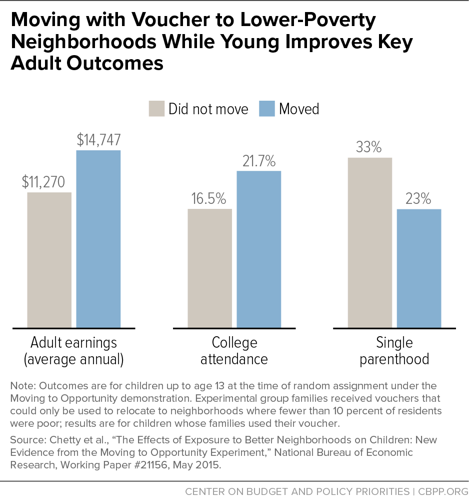 Moving with Voucher to Lower-Poverty Neighborhoods While Young Improves Key Adult Outcomes
