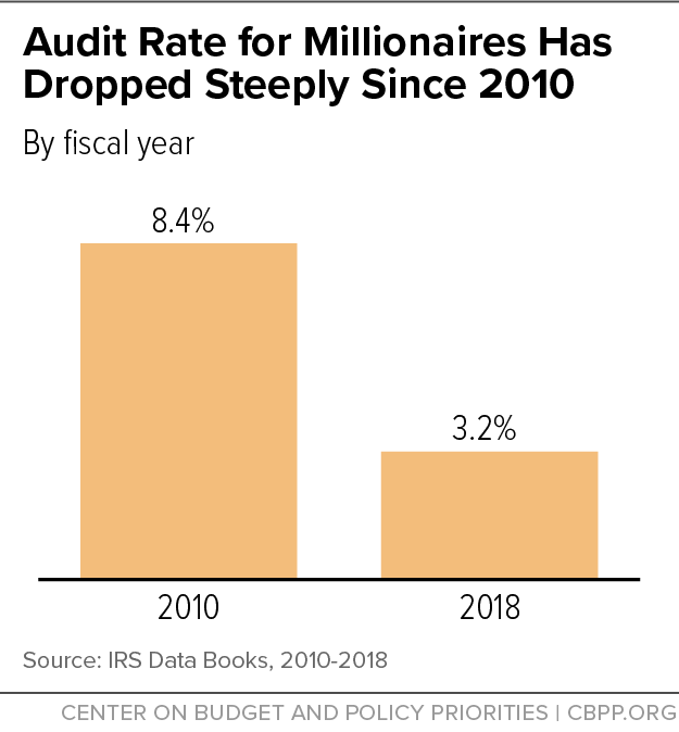 Audit Rate for Millionaires Has Dropped Steeply Since 2010