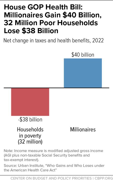 House GOP Health Bill: Millionaires Gain $40 Billion, 32 Million Poor Households Lose $38 Billion