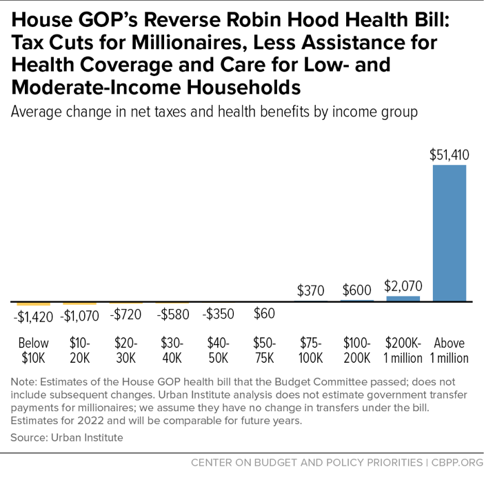 House GOP's Reverse Robin Health Bill: Tax Cuts for Millionaires, Less Assistance for Health Coverage and Care for Low- and Moderate-Income Households