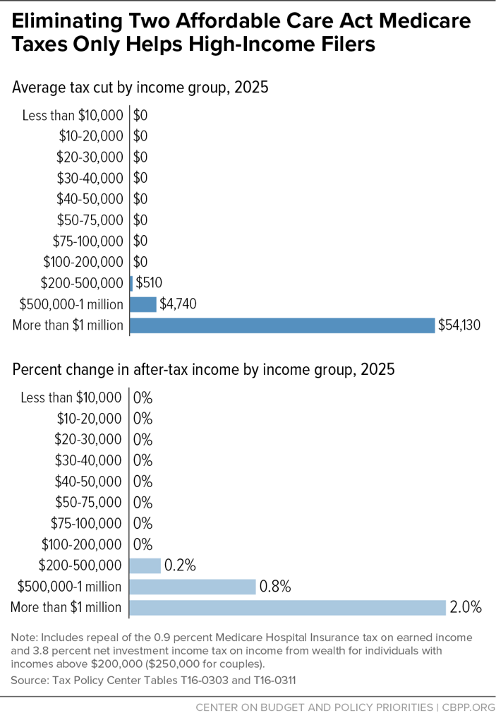 Eliminating Two Affordable Care Act Medicare Taxes Only Helps High-Income Filers