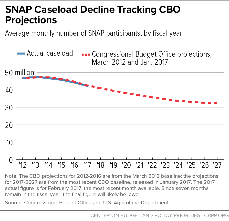 SNAP Caseload Decline Tracking CBO Projections