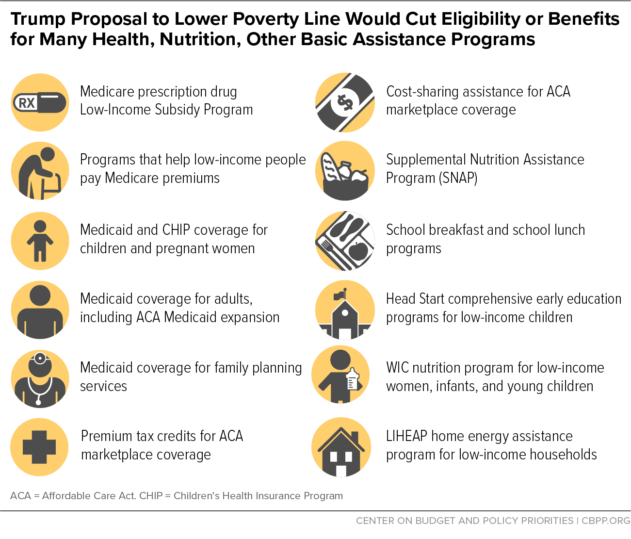 Trump Proposal to Lower Poverty Line Would Cut Eligibility or Benefits for Many Health, Nutrition, Other Basic Assistance Programs