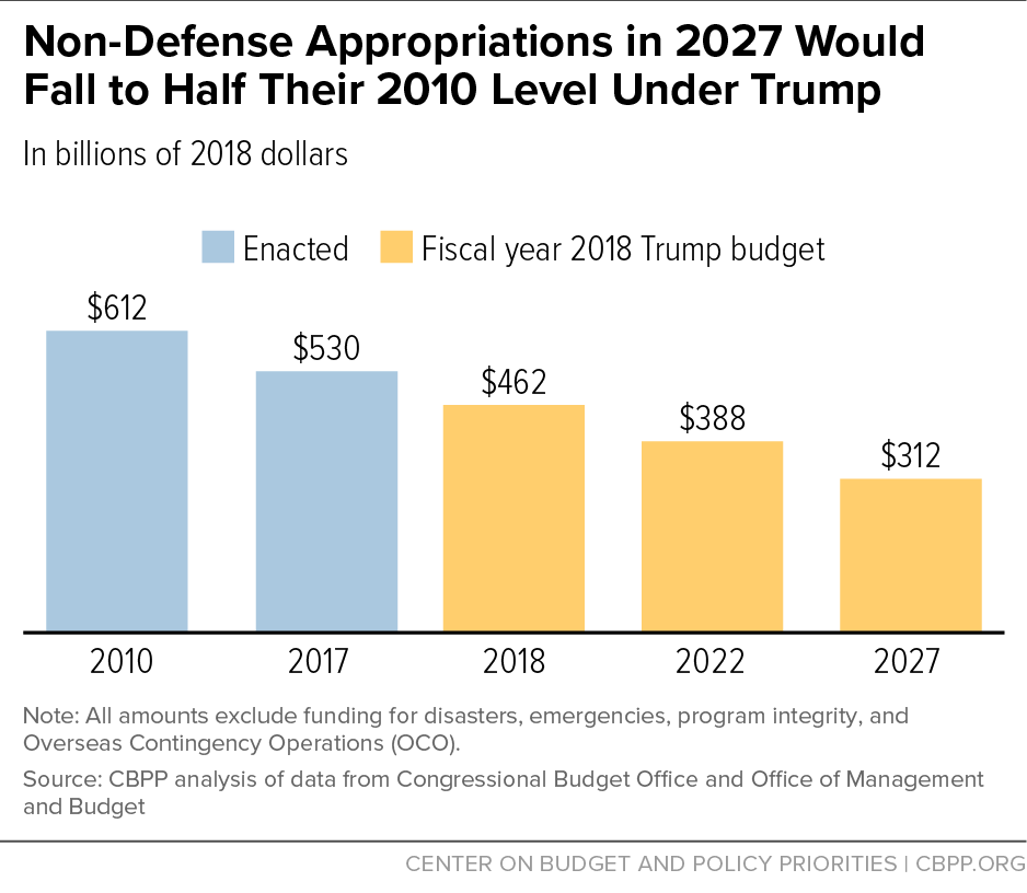 Non-Defense Appropriations in 2027 Would Fall to Half Their 2010 Level Under Trump