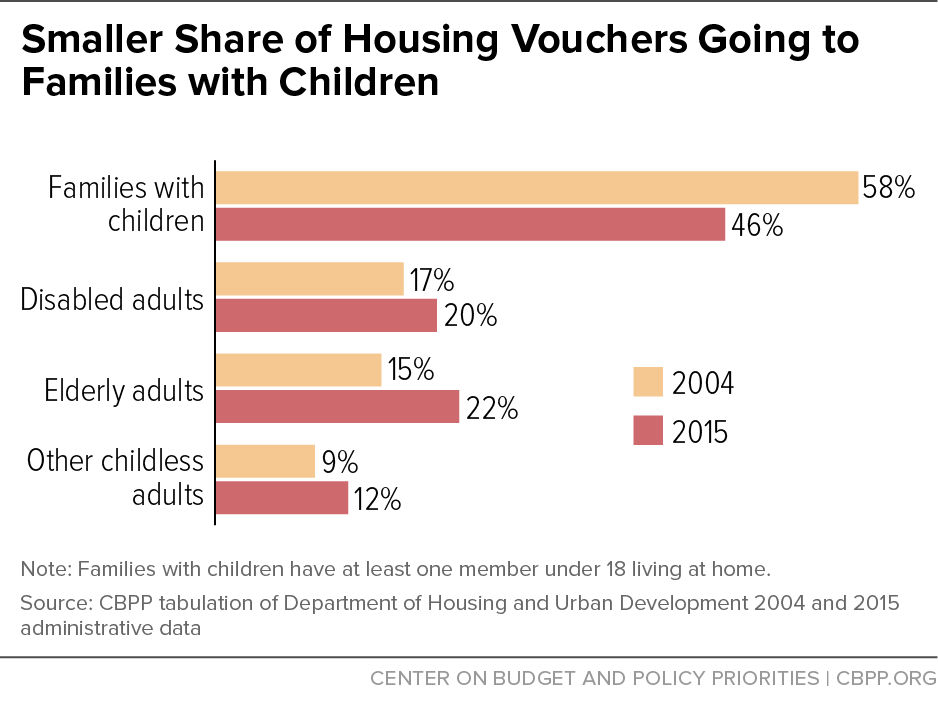 Smaller Share of Housing Vouchers Going to Families with Children