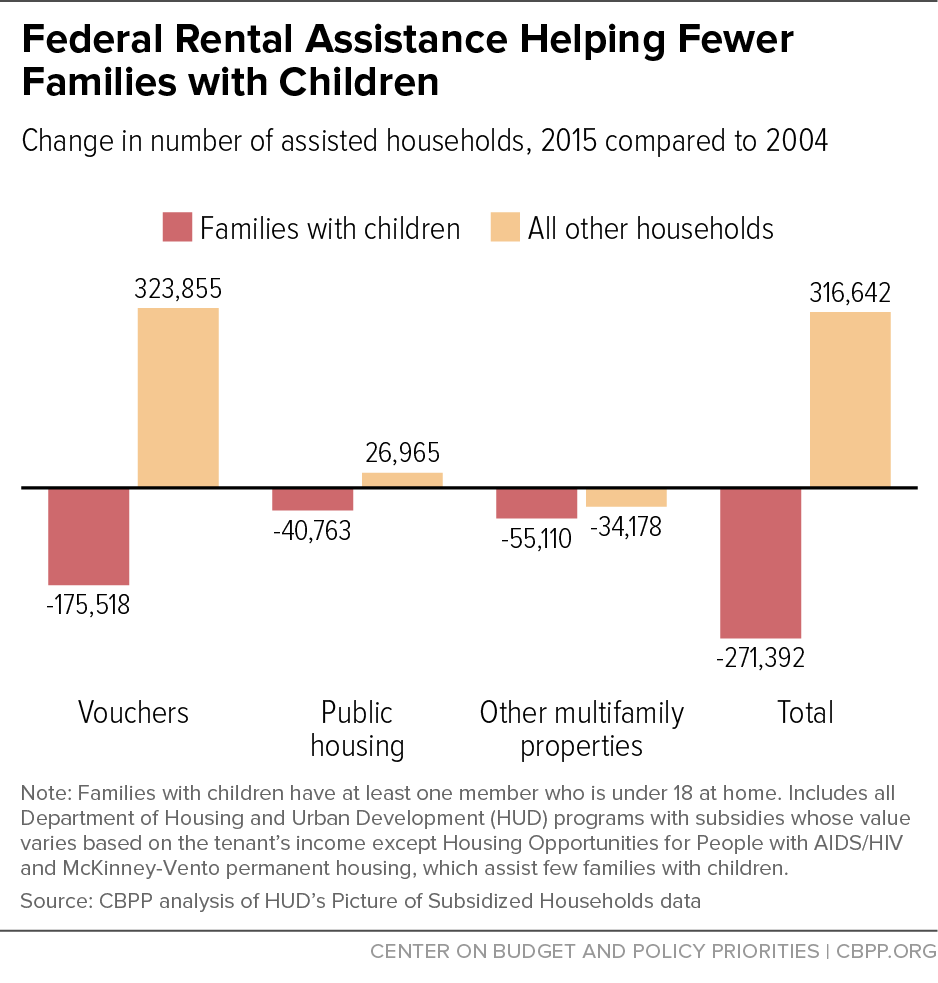 Federal Rental Assistance Helping Fewer Families with Children