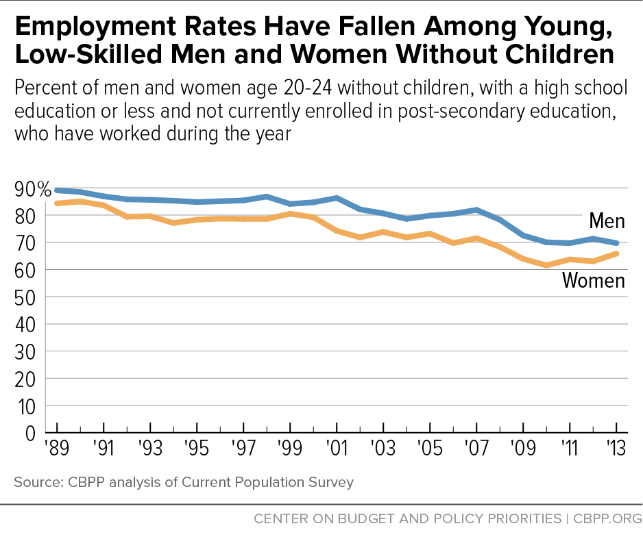 Employment Rates Have Fallen Among Young, Low-Skilled Men and Women Without Children