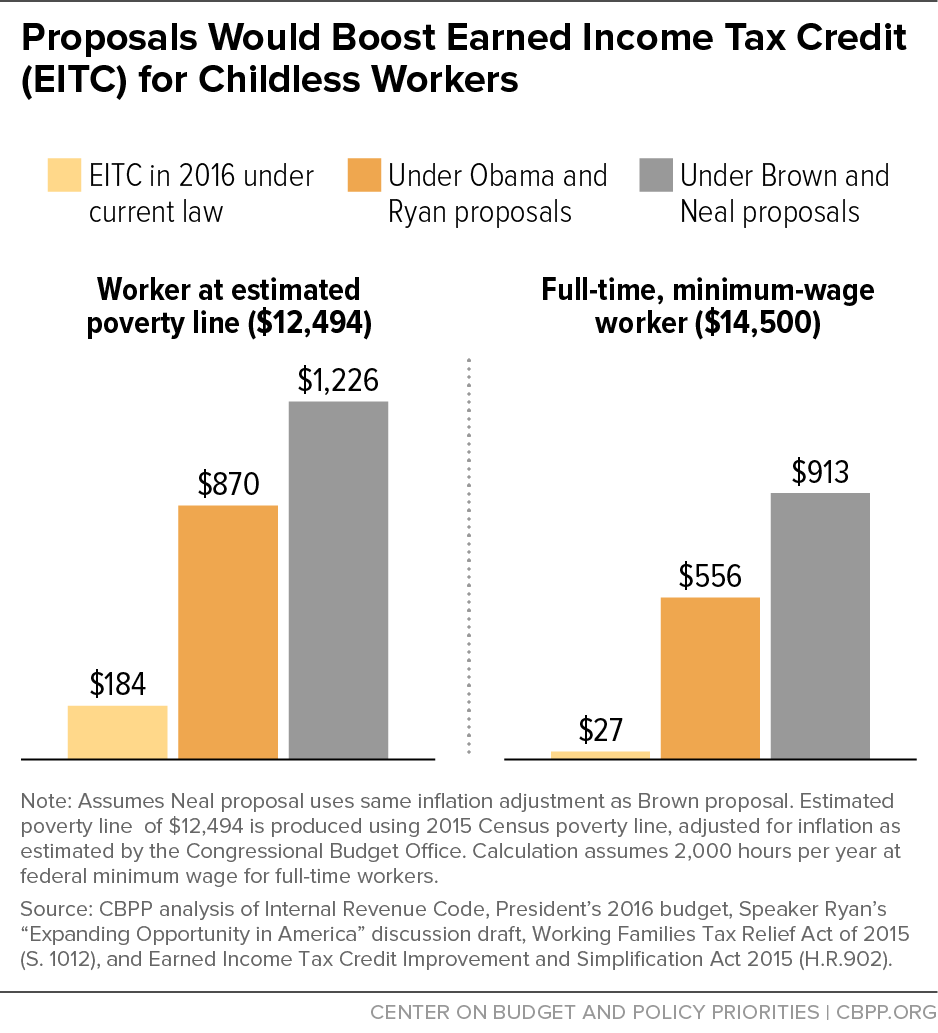 Proposals Would Boost Earned Income Tax Credit (EITC) for Childless Workers