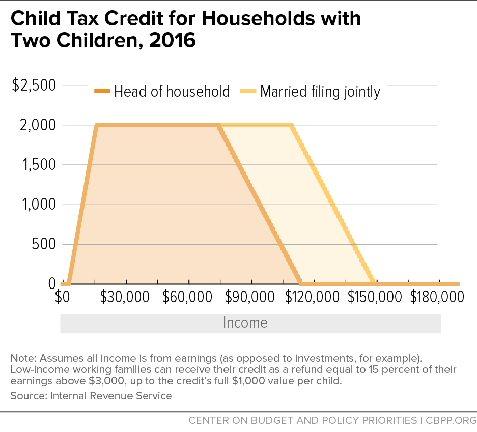 Worksheets Child Tax Credit Worksheet child tax credit for households with two children 2016 center on 2016