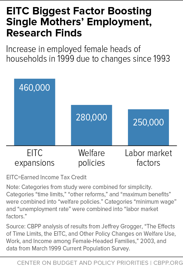 EITC Biggest Factor Boosting Single Mothers' Employment, Research Finds