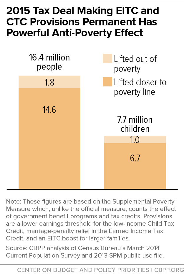 2015 Tax Deal Making EITC and CTC Provisions Permanent Has Powerful Anti-Poverty Effect