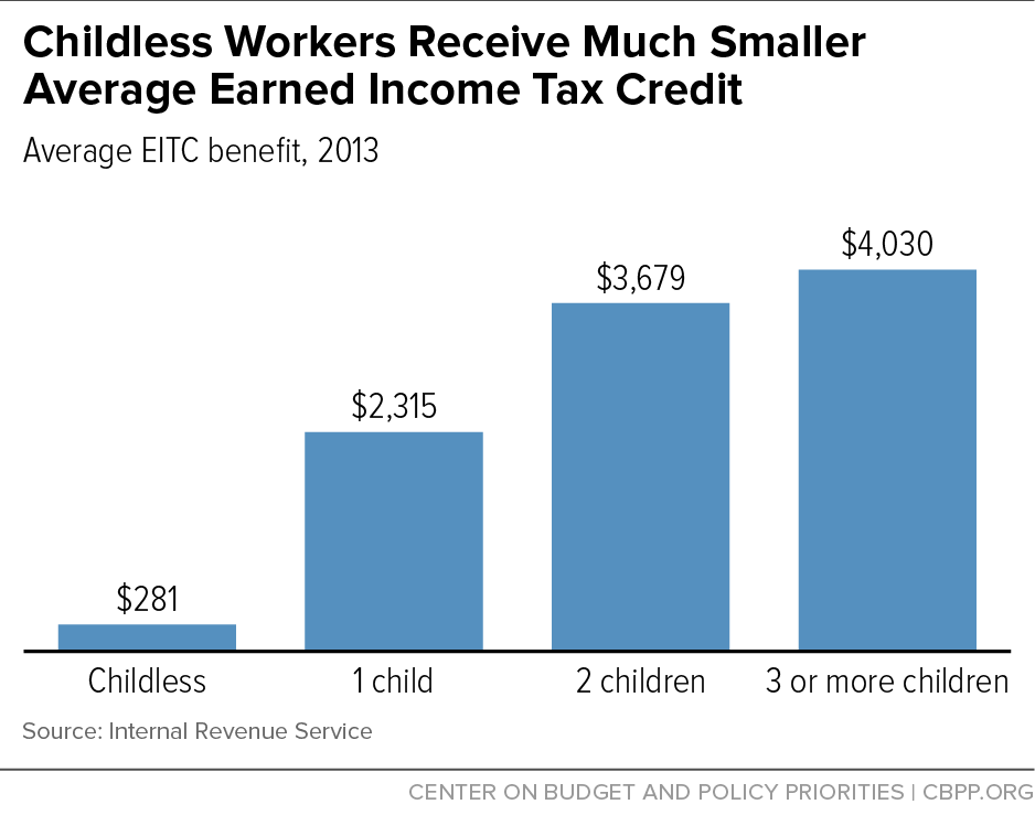 Childless Workers Receive Much Smaller Average Earned Income Tax Credit