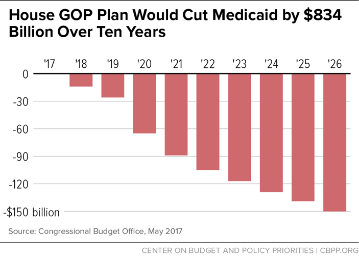 House GOP Plan Would Cut Medicaid by $834 Billion Over Ten Years