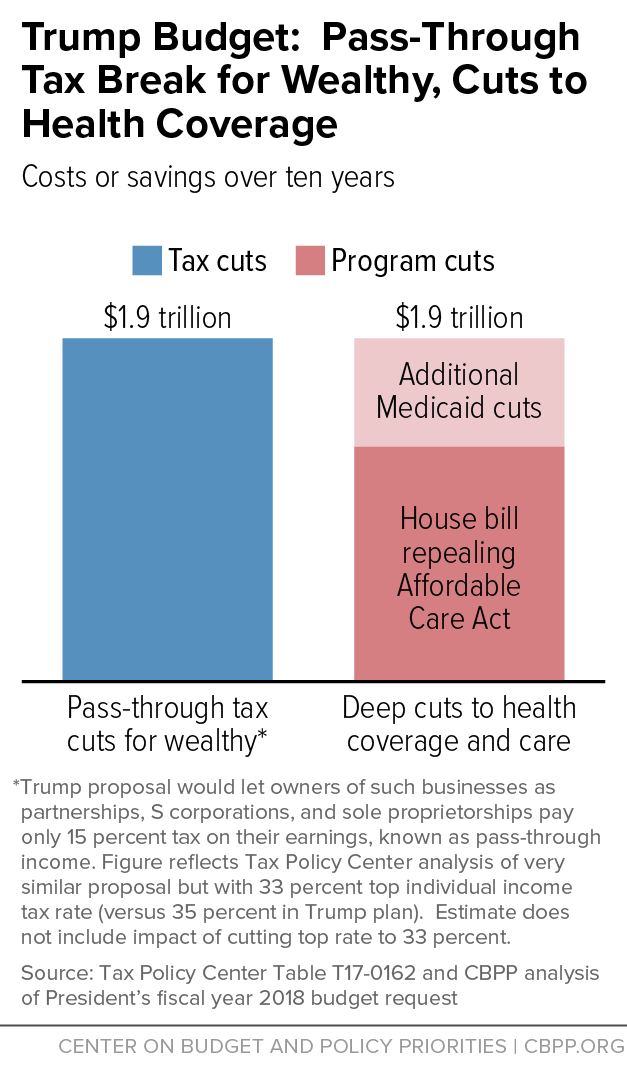 Trump Budget: Pass-Through Tax Break for Wealthy, Cuts to Health Coverge
