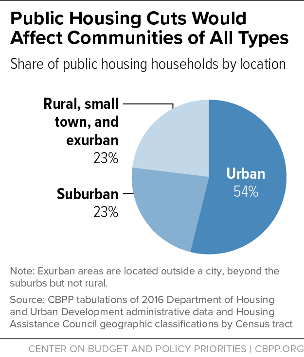 Public Housing Cuts Would Affect Communities of All Types