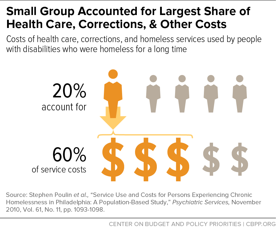Small Group Accounted for Largest Share of Health Care, Corrections, & Other Costs
