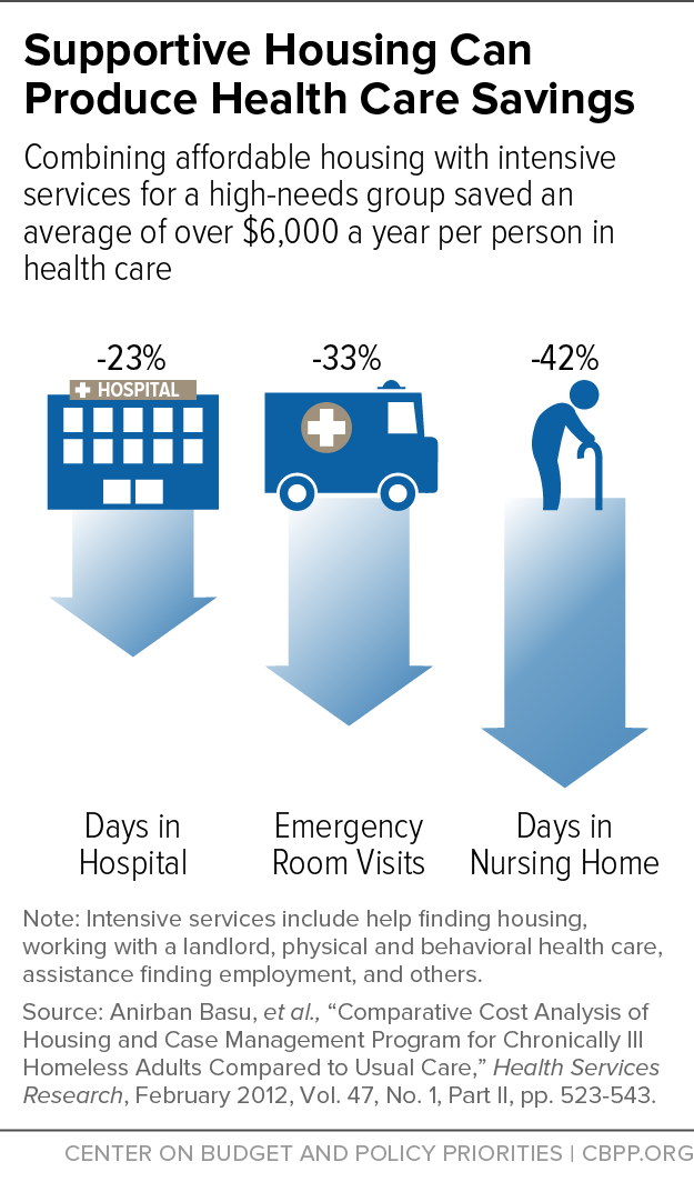 Supportive Housing Can Produce Health Care Savings